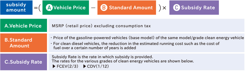 Overview of CEV Subsidy|NEXT GENERATION VEHICLE PROMOTION