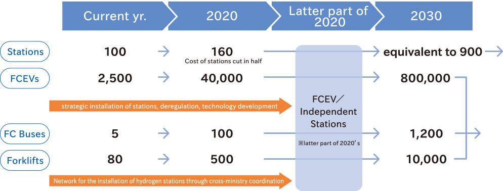 Adoption scenario for FCEV and other vehicles etc.
